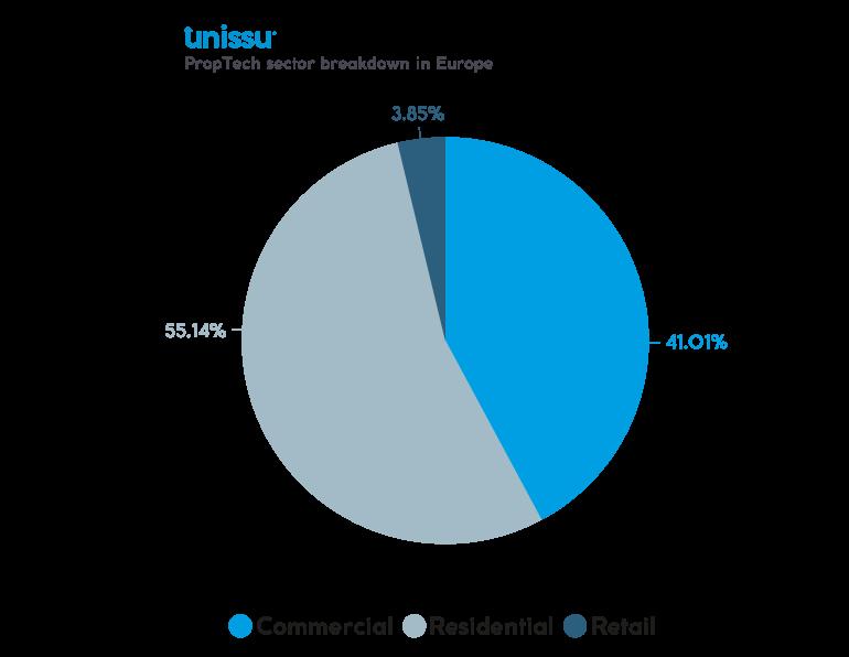 PropTech sector breakdown in Europe