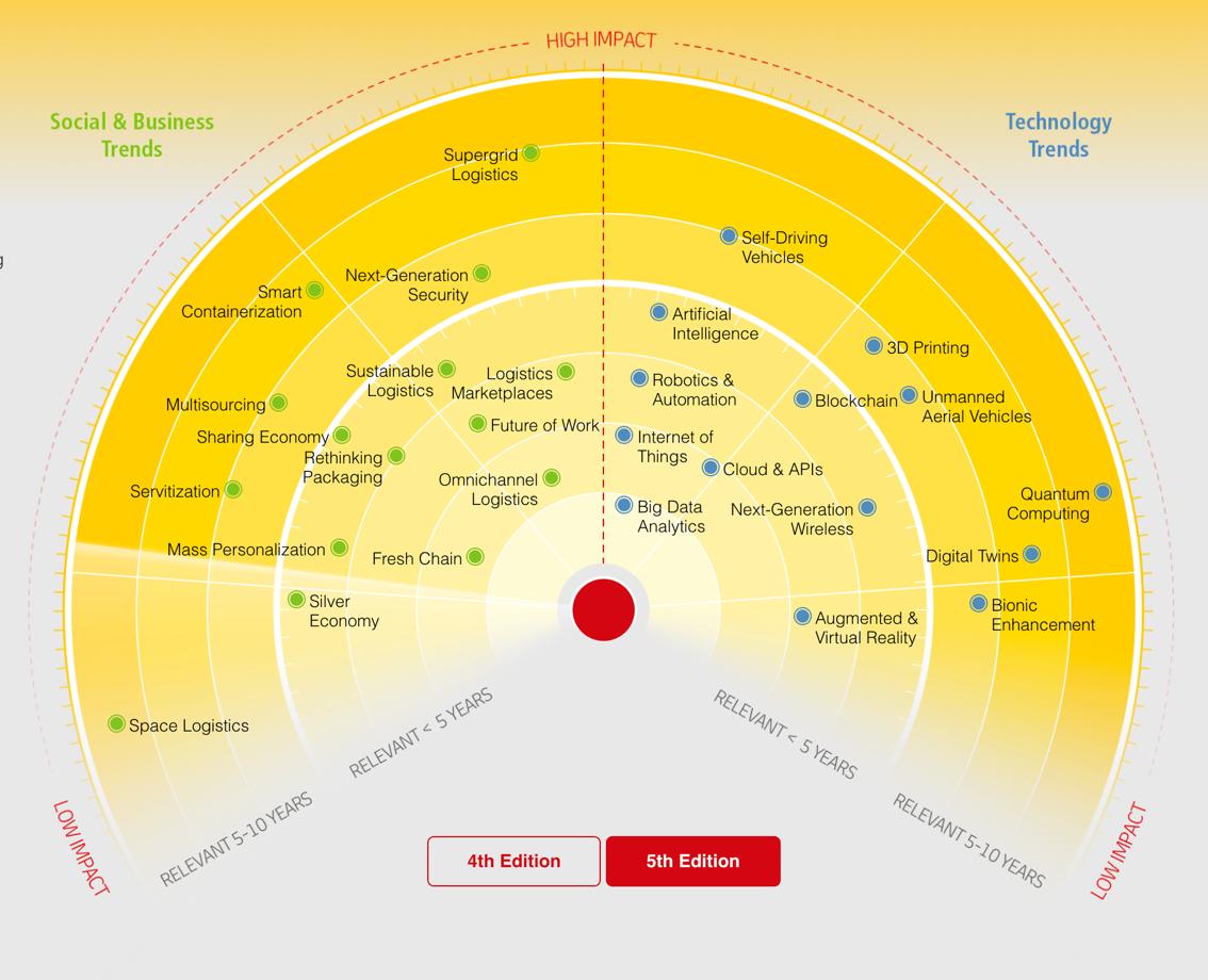 Chart, radar chart, sunburst chart  Description automatically generated