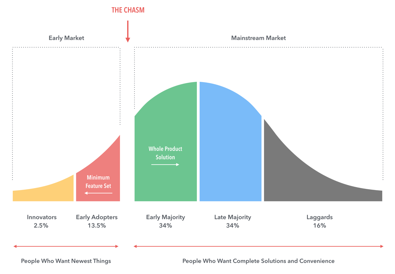 """Design for """"Crossing the Chasm"""" - Prototypr"""